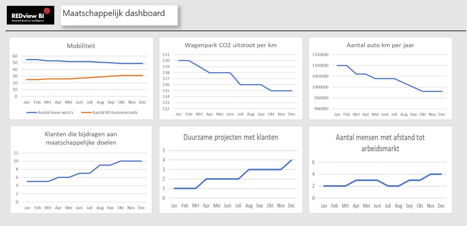 REDboard SDG maatschappelijk dashboard