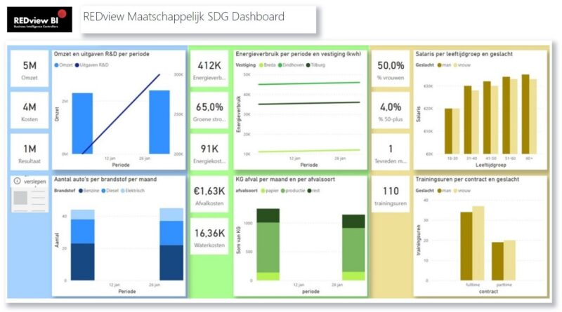 Maatschappelijk SDG Dashboard